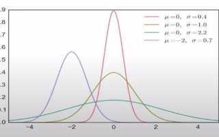 Виды шумов отношение сигнал/шум
