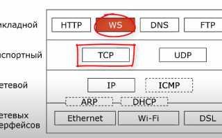Web сокеты — протокол прикладного уровня