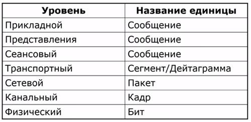 Уровни и единицы передачи сообщений