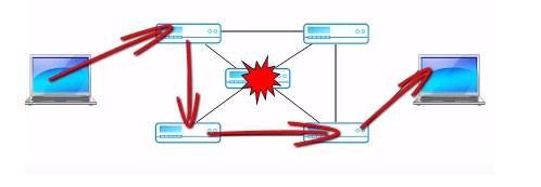 Передача данных продолжится даже в случае поломки одного из маршрутизаторов