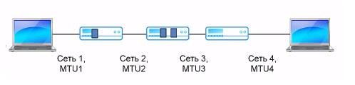 Маршрутизатор разбивает данные на 3 части