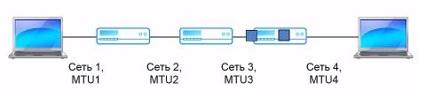 Последний маршрутизатор объединяет пакет и отправляет получателю