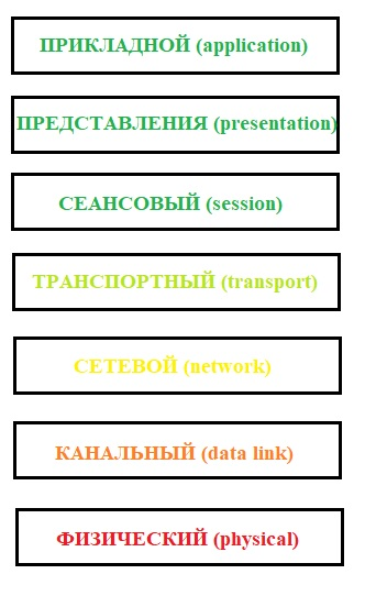 Структура модели OSI