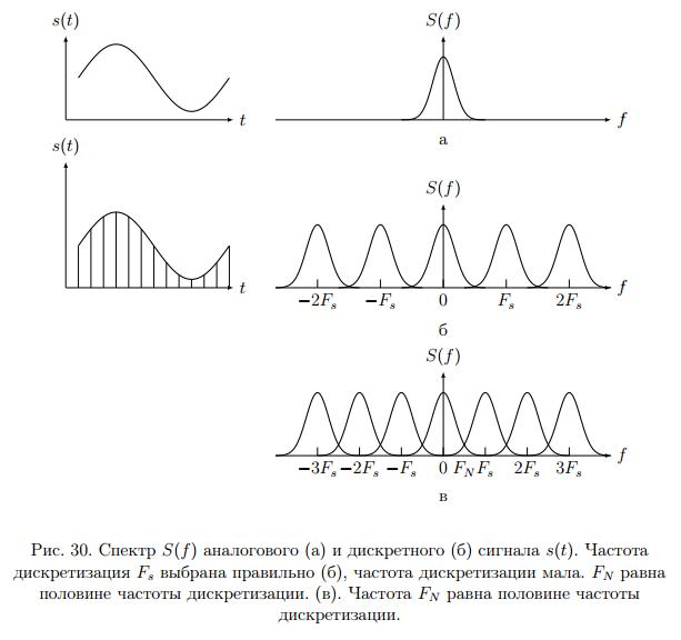 Спектр аналогового и цифрового сигнала