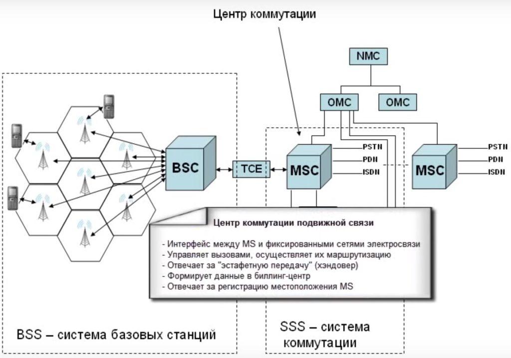 Центр коммутации мобильной связи