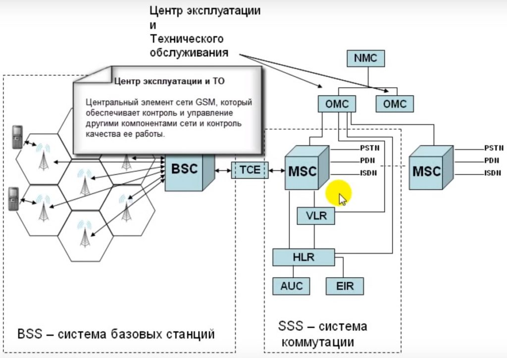 Центром эксплуатации и технического обслуживания