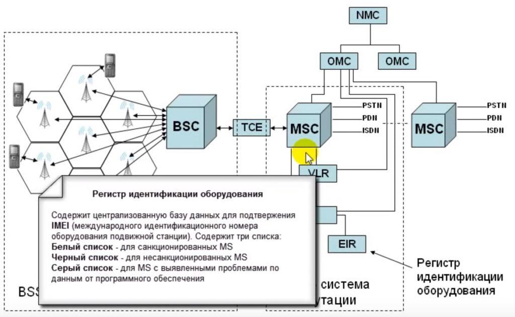 Регистр идентификации оборудования