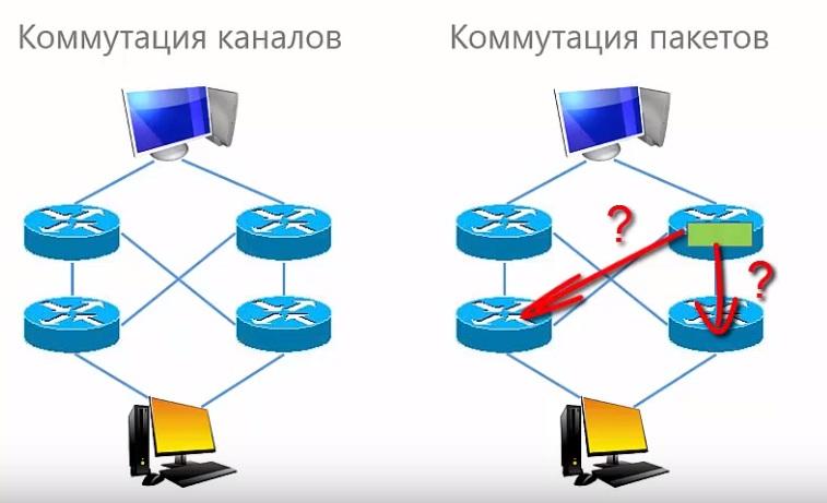 задача маршрутизации