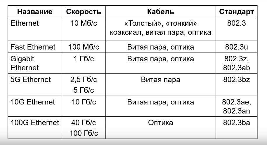 Таблица ethernet