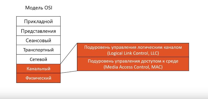 Модель OSI