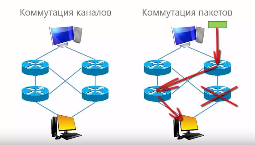 Отказоустойчивость в компьютерных сетях