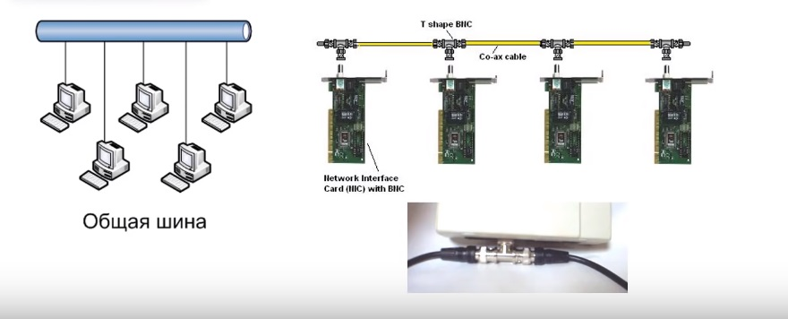 Соединение общая шина в Ethernet