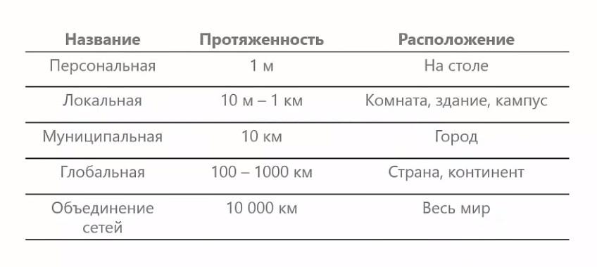Классификация сетей таблица