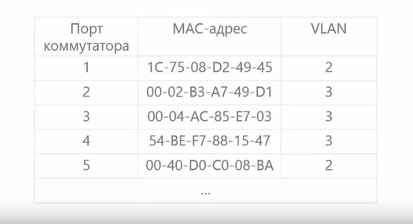 Таблица для расчета vlan на одном коммутаторе