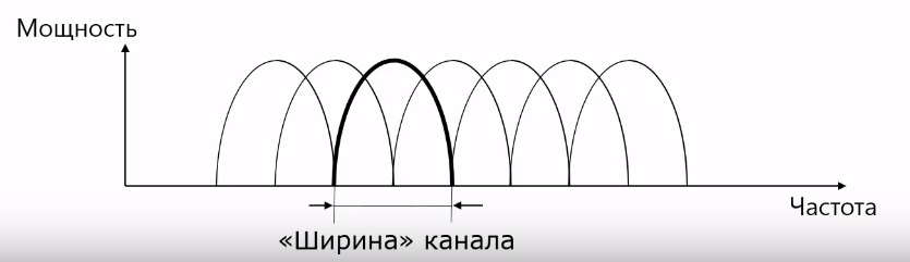 ширина канала
