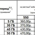стоимость включайся выбирай для Белгород