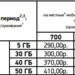 стоимость включайся выбирай для Воронеж