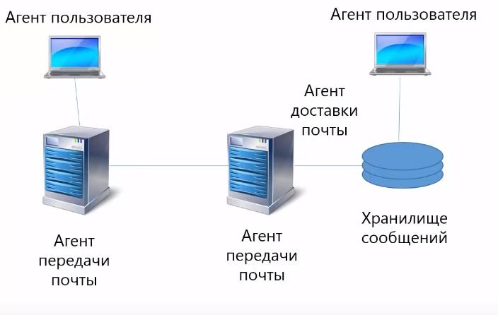 Архитектура электронной почты