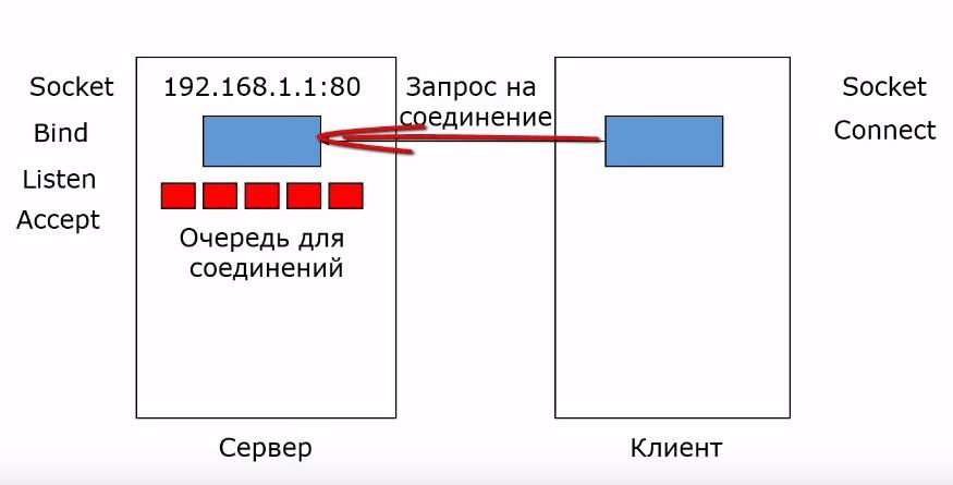 Connect устанавливается соединение