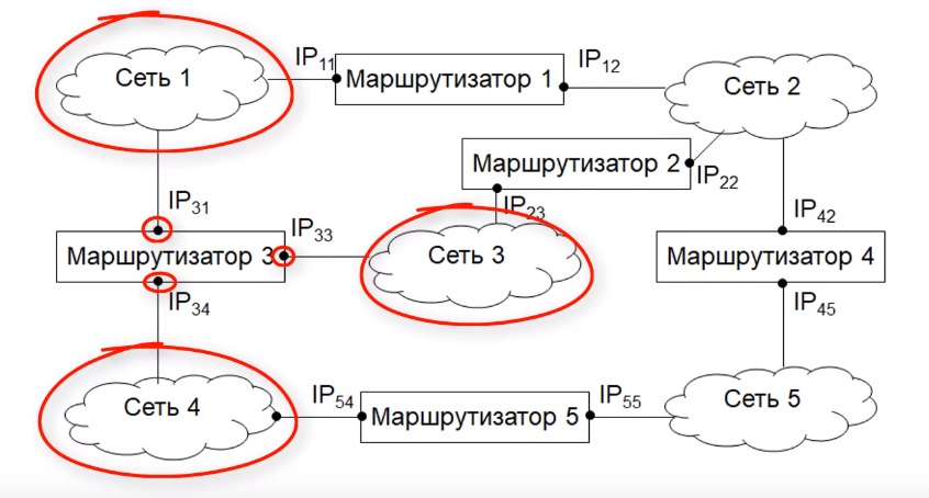 Интерфейс маршрутизатора