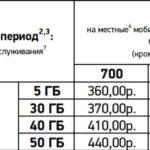 стоимость включайся выбирай для Омска