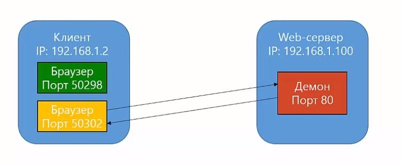 Взаимодействие между клиентом и сервером