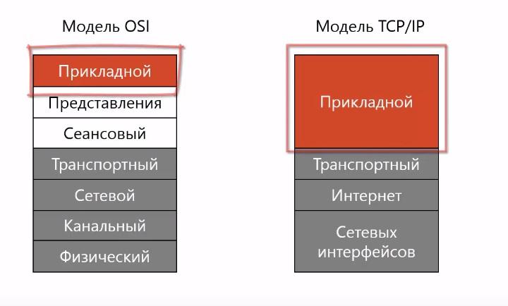 Место прикладного уровня в osi и tcp