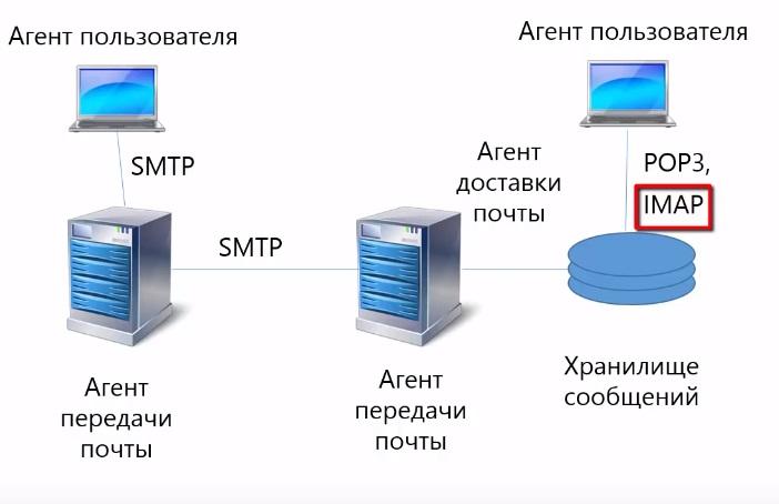 протоколы электронной почты