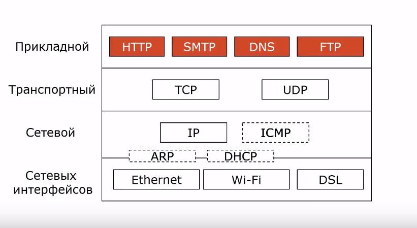 Протоколы прикладного уровня в osi