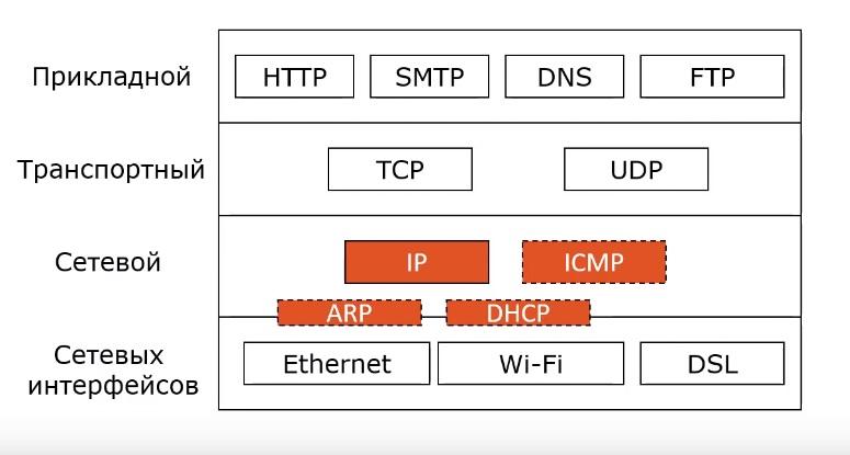 Сетевой уровень в tcp