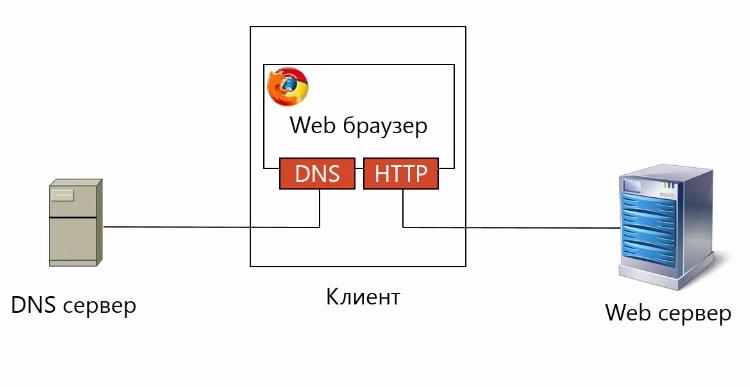 Сетевые приложения