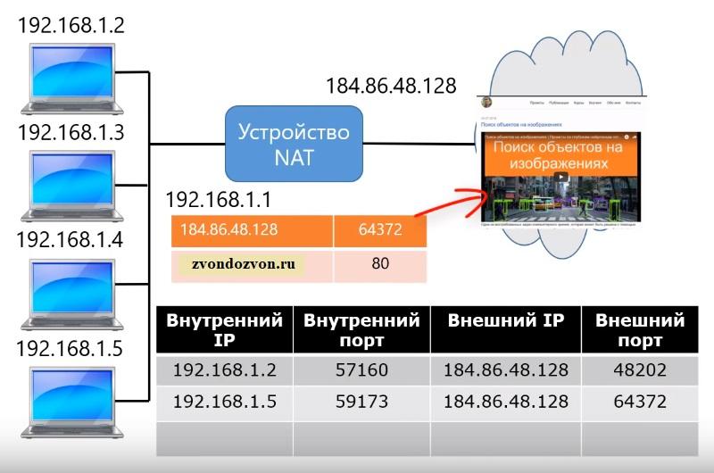Адрес и порт из внутренней сети меняются на адрес и порт из внешней сети