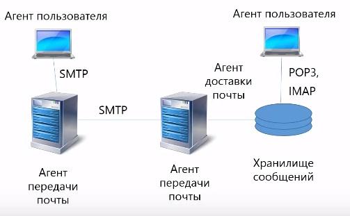 архитектура pop3