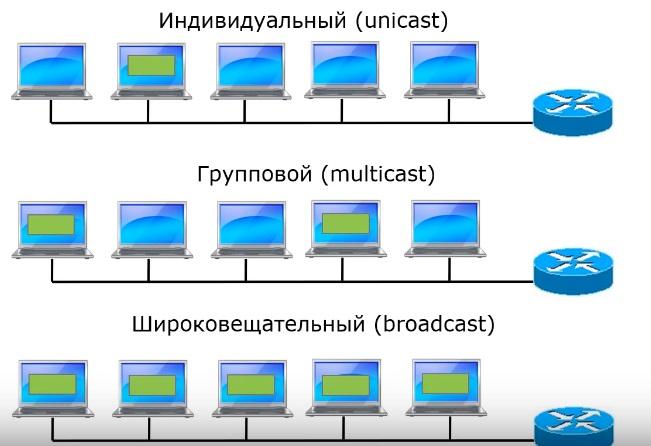 Типы ip адресов