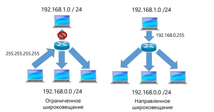широковещательные адреса ip