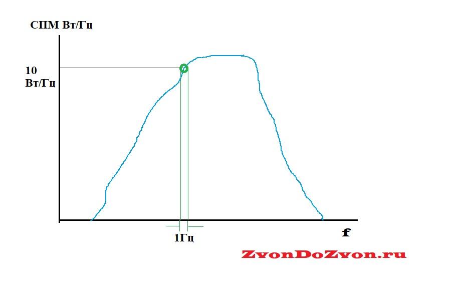 Спектральная плотность мощности сигнала