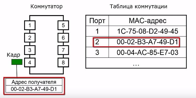 Алгоритм прозрачного моста