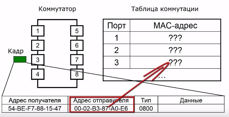 Коммутатор и таблица коммутации