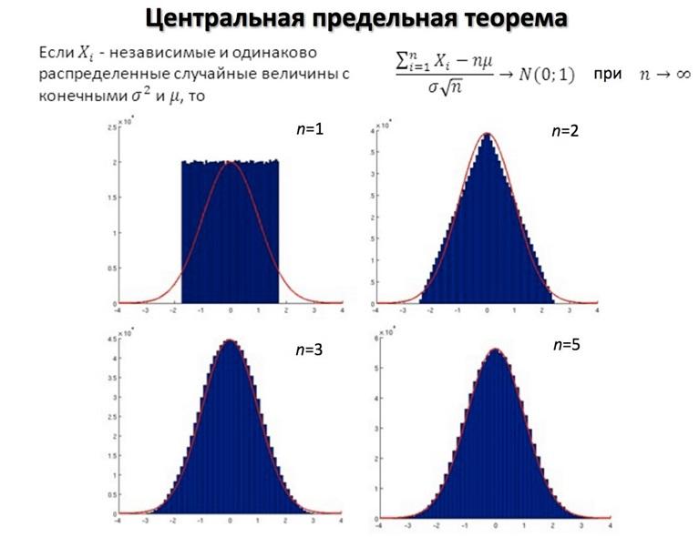 Центральная предельная теорема