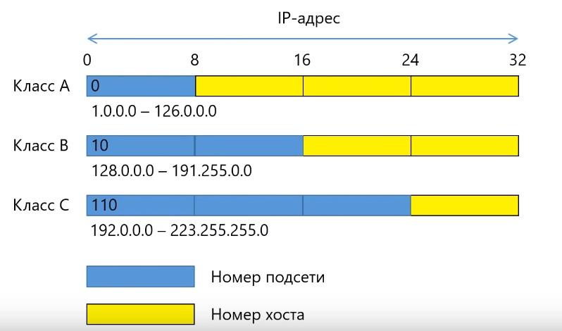 Устаревшие классы ip адресов