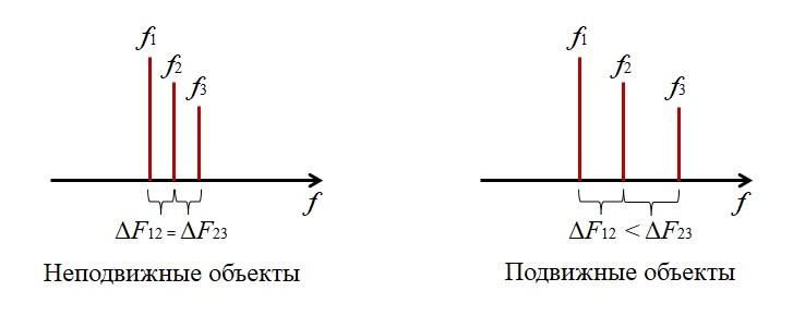 доплеровское расширение спектра