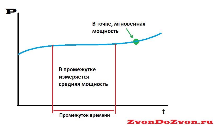 График средней и мгновенной мощности сигнала