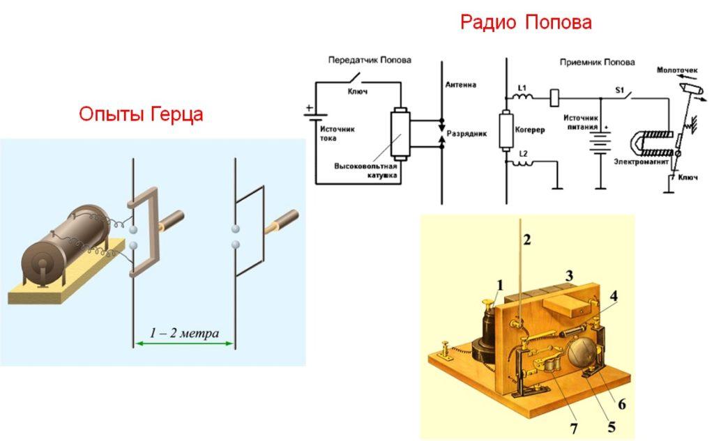 Опыты Герца и радио Попова