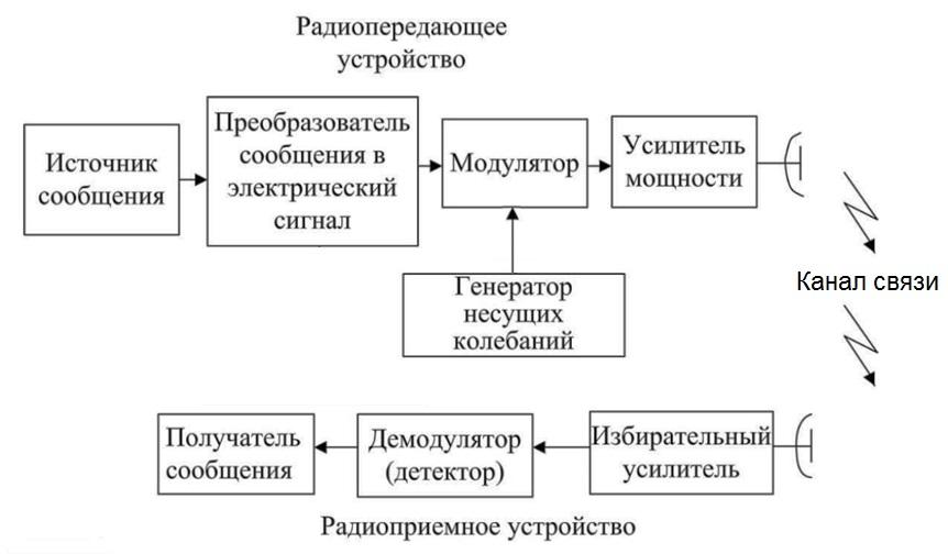 Обобщенная схема РТС
