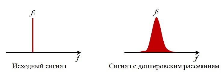Рассеянный спектр в доплере