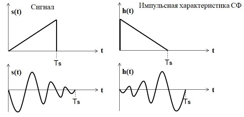 Осцилограмма импульсной характеристики