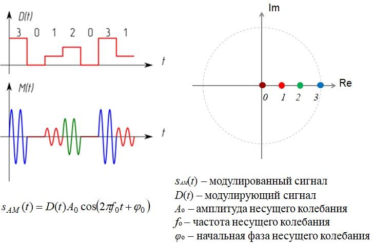 4-х позиционная амплитудная модуляция