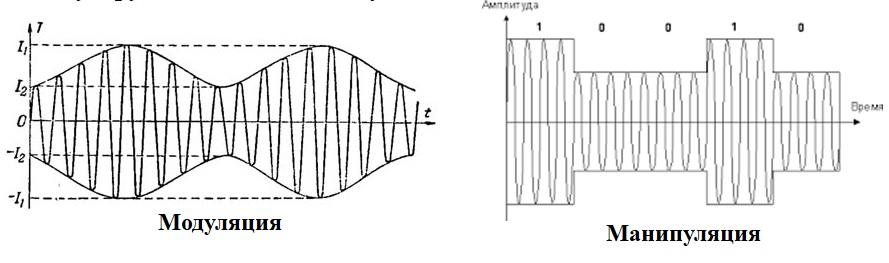 Модуляция аналогового сигнала и цифрового
