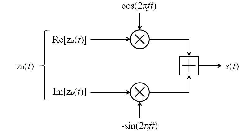 Квадратурный модулятор
