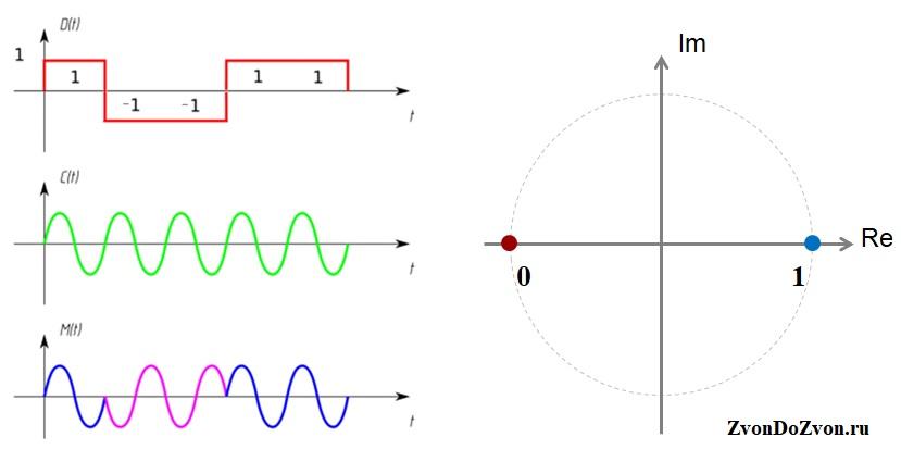 BPSK сигнал